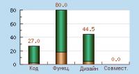 Результат оценки качества создания сайта